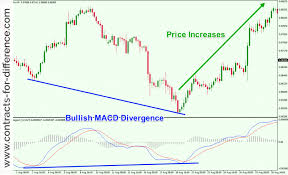 Macd Chart Analysis Moving Average Convergence Divergence Indicator Macd