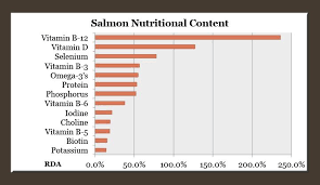 The Most Nutritious Fish On The Planet Salmon Nutrition