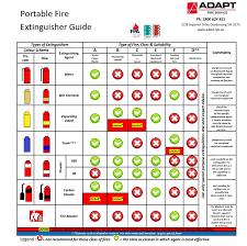 Fire Extinguisher Types Chart Fire Extinguisher Maintenance