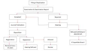 Rule Against Perpetuities Related Keywords Suggestions