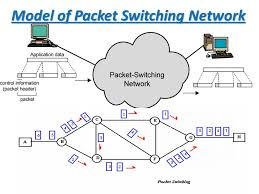 cscd   data communications and networking  lecture     model of packet switching network