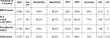 Comparison Between Meld Score Platelet Count Pre Albumin