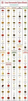 10 Easy Homemade Spice Blends