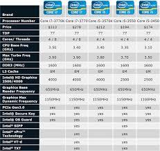 Notebook Processor Comparison Chart 22 Expert Compare Intel Processors Chart