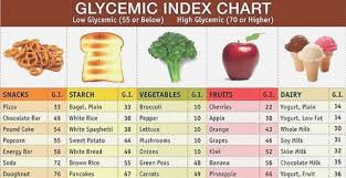 58 High Quality Printable Low Glycemic Index Food List