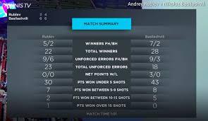 Tennis Match Charting Software