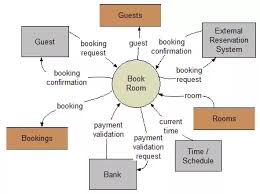 Hotel Reservation Flow Chart How To Create A Dfd For A Hotel Management System Quora