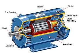 electric motor. Perfect Motor Dc Motors Components Intended Electric Motor 5