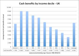 policies to reduce poverty economics help cash benefits income decile