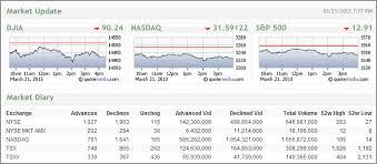Nasdaq Quote Classy 4848 Market Update Losers Winners Across NYSE Nasdaq Market