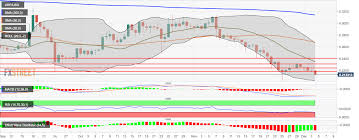 Ripple Stock Price Chart Ripple Price Analysis Xrp Usd Creeps Into The Oversold Zone