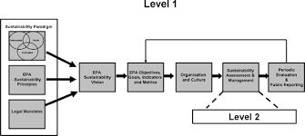 Epa Region 3 Organizational Chart 3 A Sustainability Framework For Epa Sustainability And