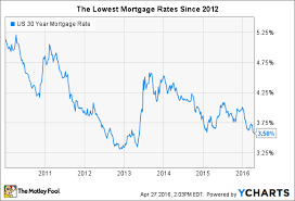 Mortgage Rates Are Plummeting And Heres Why You Should