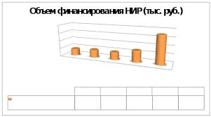 Отчет о результатах самообследования деятельности Курского  Ежегодное финансирование научных исследований университета за 2007 2011 годы вышло на уровень 70 млн руб а по сравнению с 2002 2006 годами увеличилось