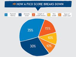 improve your credit score suntrust
