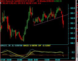Nikkei 225 Futures Trading