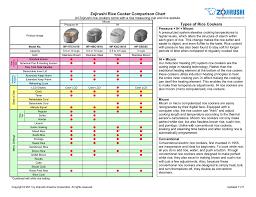 Zojirushi Rice Cooker Comparison Chart Manualzz Com