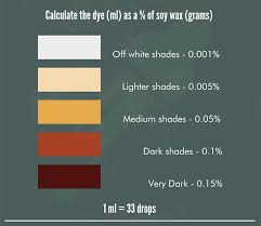 Liquid Candle Dye Color Chart How To Dye Colour Candles Crafty Candle Supplies