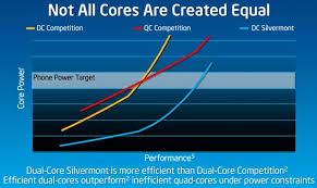 Intel Silvermont Leapfrogs Best Arm Chips In Benchmarks