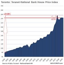 Hpi Index Chart The Most Splendid Housing Bubbles In Canada Deflate Further