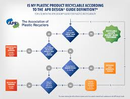 Plastic Recycling Process Flow Chart Plastic Recycling