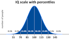 Standard Iq Chart Iq Percentile Calculator Convert Your Iq Score To