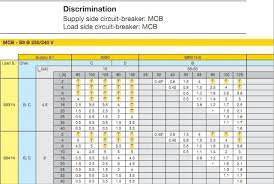 Mccb Selection Chart For Motors Motor Rating And Cable