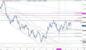 Us Dollar Vs New Zealand Dollar Chart Dailyfx Blog Nzd Usd Technical Price Outlook Kiwi
