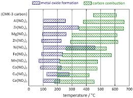 Metal Temperature Chart Figure Table 1 4 Temperature Comparing Chart Intervals Of