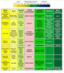 Acid Alkaline Balance Diet Chart The Acid Alkaline Diet The Complete Acid Alkaline Food Chart
