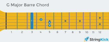 C Shape Barre Chord Chart How To Play Bar Chords Shapes Technique Exercises