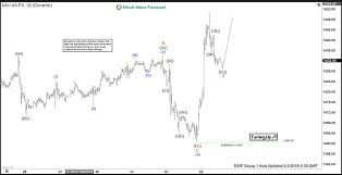Gold Elliott Wave Charts Elliott Wave View Gold Resumes Wave 5 Rally