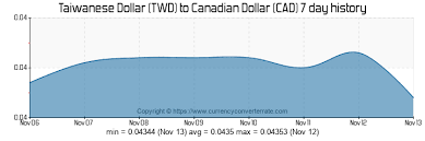 Canadian American Exchange Rate Chart Canadian Currency Exchange Rate Chart