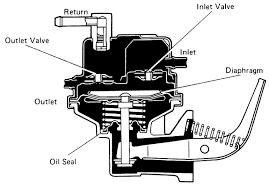fuel pump fuel pump diagram72 vw super beetle at Fuel Pump Diagram