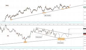 Tradingview Options Chart Trader Vasilyponomarev Trading Ideas Charts Tradingview
