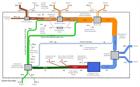 Copper Refining Flow Chart Europes Demand For Copper Is Increasingly Met By Recycling