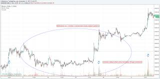 Bitcoin Price 5 Minute Chart Global Coin Report