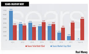 Chart Of The Day Sears Debt Burden Is Sinking The Company