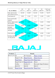 bajaj xcd 125 electrical wiring diagram bajaj 131574552 platina 125cc on bajaj xcd 125 electrical wiring diagram