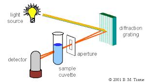 Chp Single Beam Uv Vis Spectrophotometer