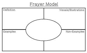 Frayer Frames Mrs Naufals Nook Math Tip Monday Addition And