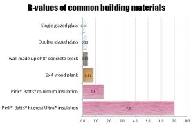 pink batts r value diffe building materials