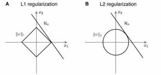 L1 And L2 Video 4 What Do The Diagonals On The Graphs Of L1 And L2 Norms