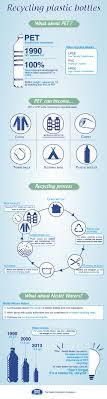 Recycling Plastic Bottles Recycling Plastic Bottles Infographicjpg