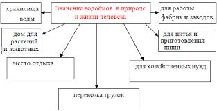 Ответы mail ru какое значение имеют водоемы  какое значение имеют водоемы