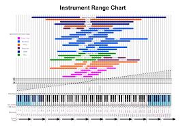 Octave Range Chart Instrument Ranges Chart Instrument Octave Range Chart In