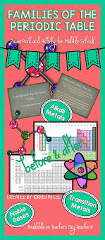 Families of the Periodic Table PPT w/ Notes | Note sheet, Science ...