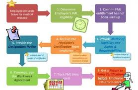 Functions Of Human Resource Management Human Resources