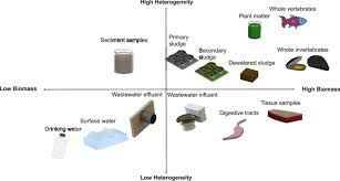Qualitative Chart Of Matrices In Which Microplastics And