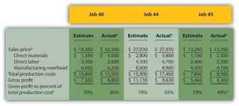 example summary of cost flows at custom furniture company figure 2 10 job cost estimates versus actual results for custom furniture company